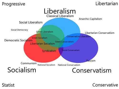 Chart of Libertarianism