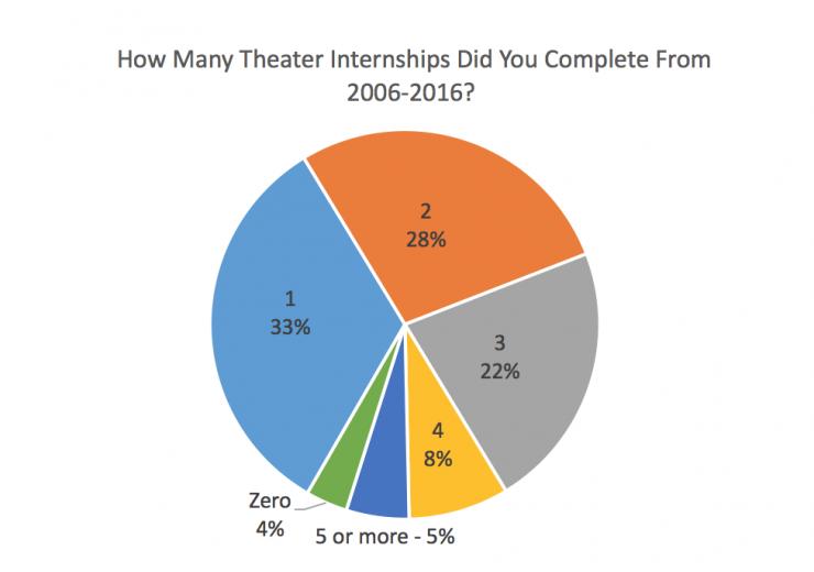 an info graph