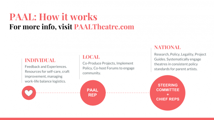 PAAL infograph