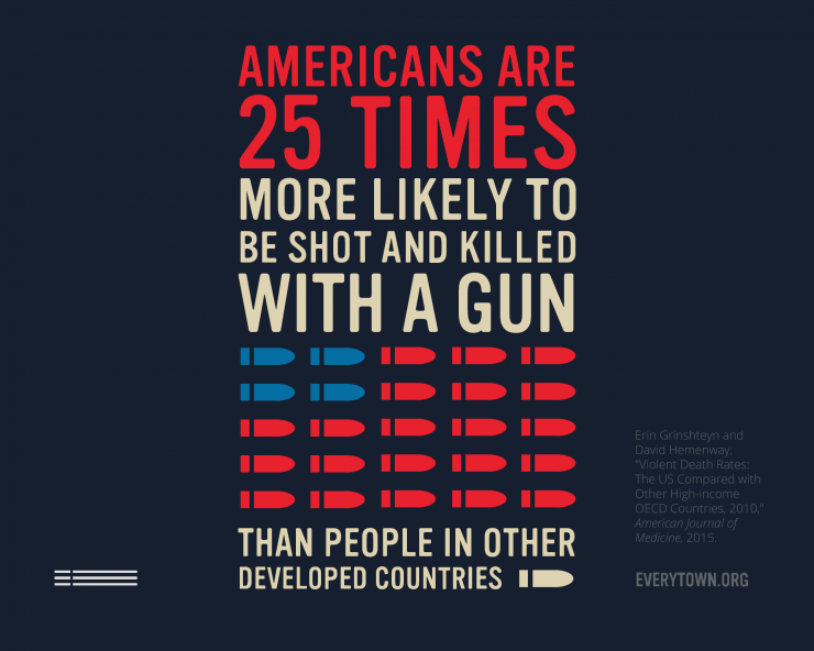 poster that reads: Americans are 25 times more likely to be shot and killed with a gun.
