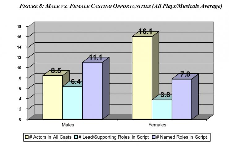 Bar graph depicting male vs. female casting opportunities