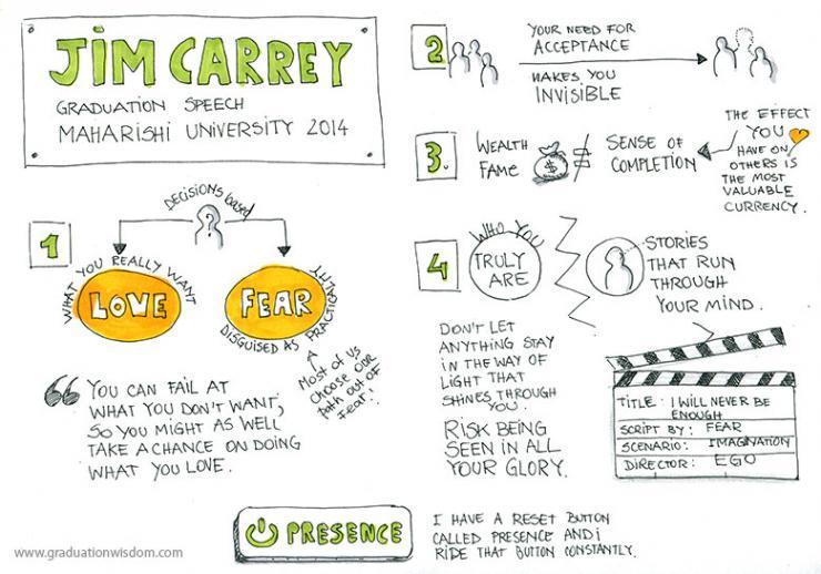 An infographic of Jim Careys graduation speech