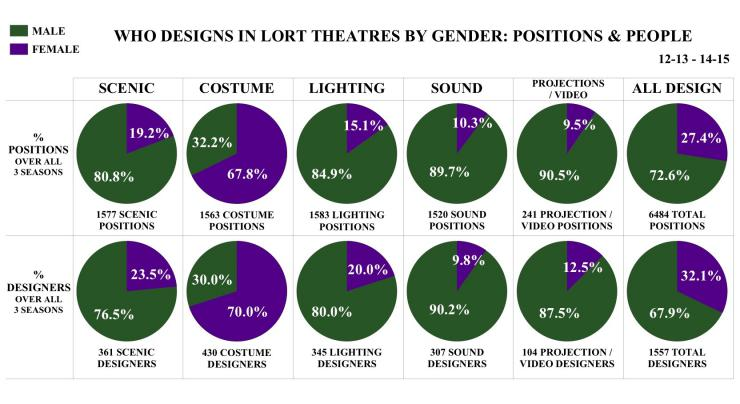 Who Designs in LORT Theatres by Gender: Positions & people pie chart