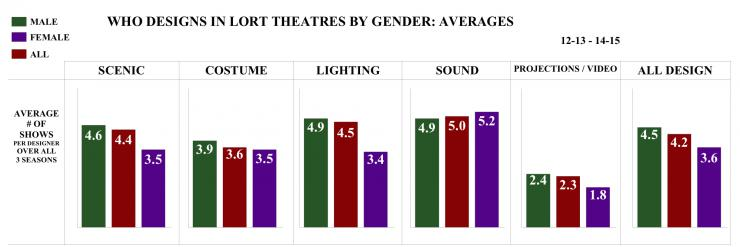 who designs in lort theatres by gender: averages