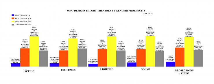 who designs in lort theaters by gender: prolificity bar graph