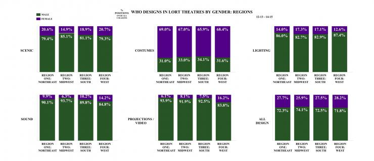 who designs in lort theaters by gender: regions