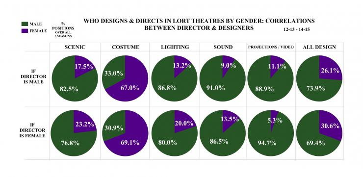 who designs and directs in lort theaters by gender: correlations between director and designers