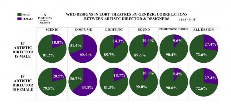 who designs in lort theaters by gender: correlation between artistic director and designer pie chart