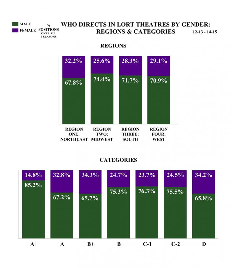who directs in lort theaters by gender: regions and categories bar chart