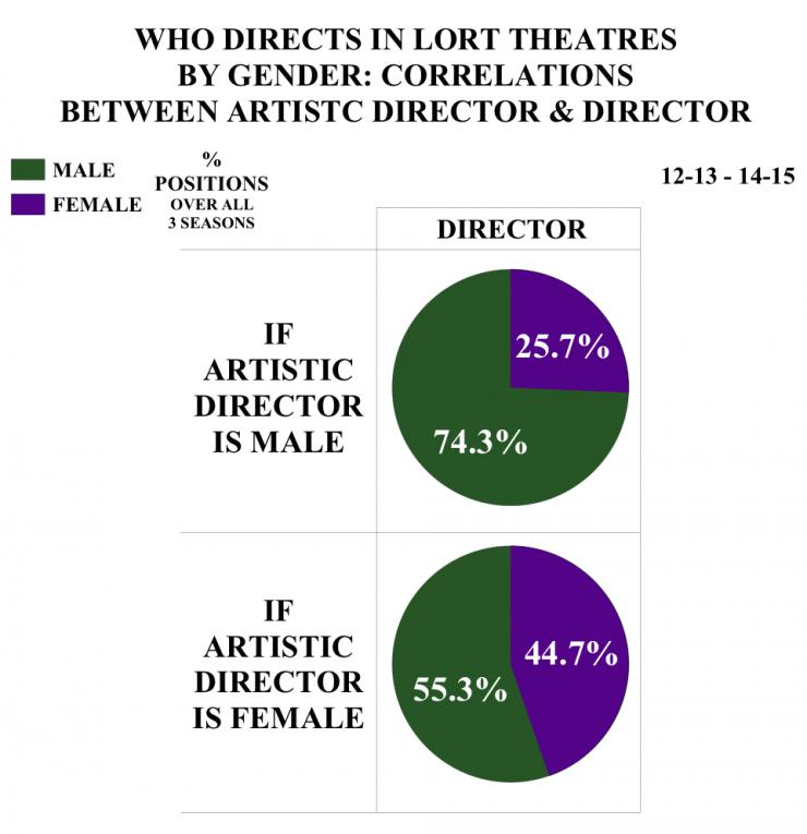 who directs in lort theaters by gender: correlations between artistic director and director