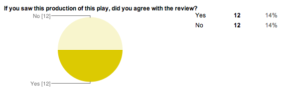 Pie chart displaying reader/audience agreement with NYT reviews.