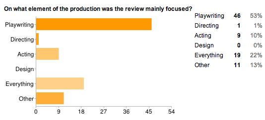 Bar graph displaying the overall focus of each review by production element