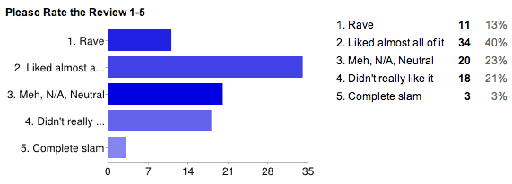 Bar graph displaying reader reactions to NYT theatre reviews