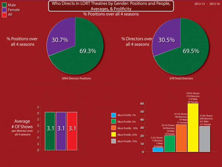 Who Designs in LORT Theatres by Gender: positions and people, averages & prolificity pie chart