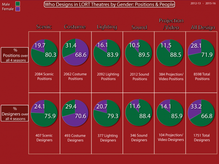 Who Designs in LORT Theaters by Gender: Positions & People Pie Chart
