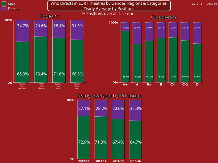 Who Designs in LORT Theatres by Gender: Regions and categories, yearly average by positions