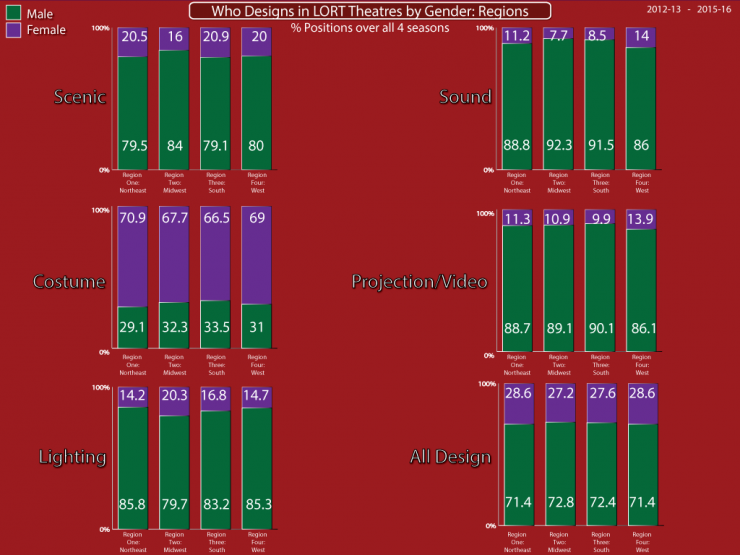 Who Designs in LORT Theatres by Gender: Regions bar chart
