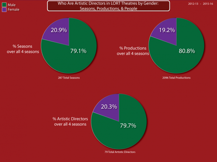 who are artistic directors in LORT theatres by Gender, seasons, productions and people pie chart