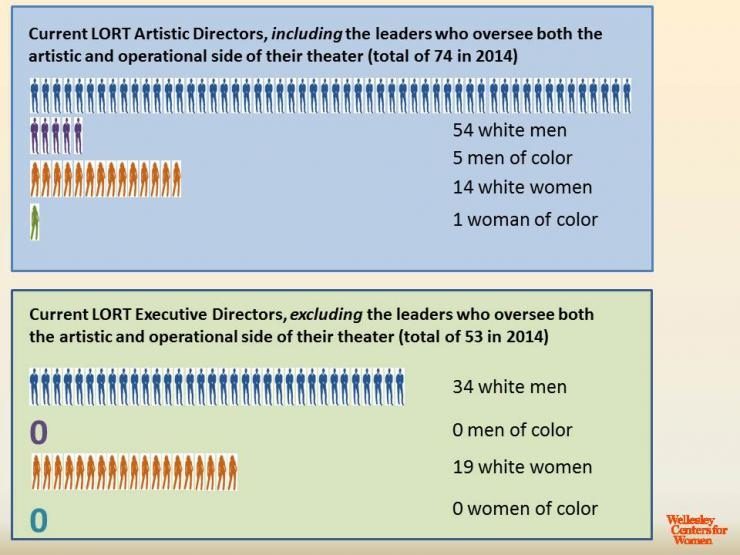femal artistic director and executive directors infographic