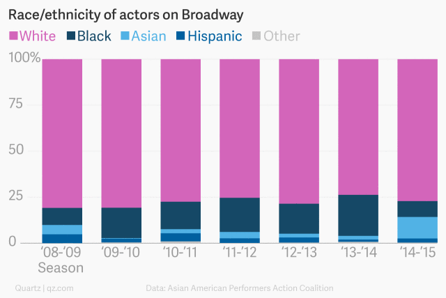 graph of race/ethnicity of actors on Broadway