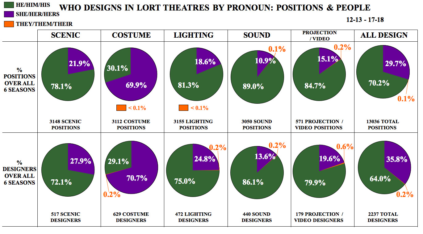 Who Designs in LORT Theatres by Pronoun: Positions & People