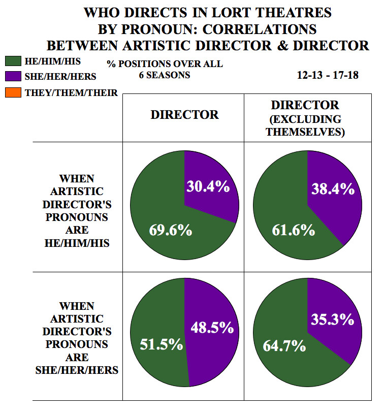Who Directs in LORT Theatres by Pronoun: Correlations between Artistic Director & Director