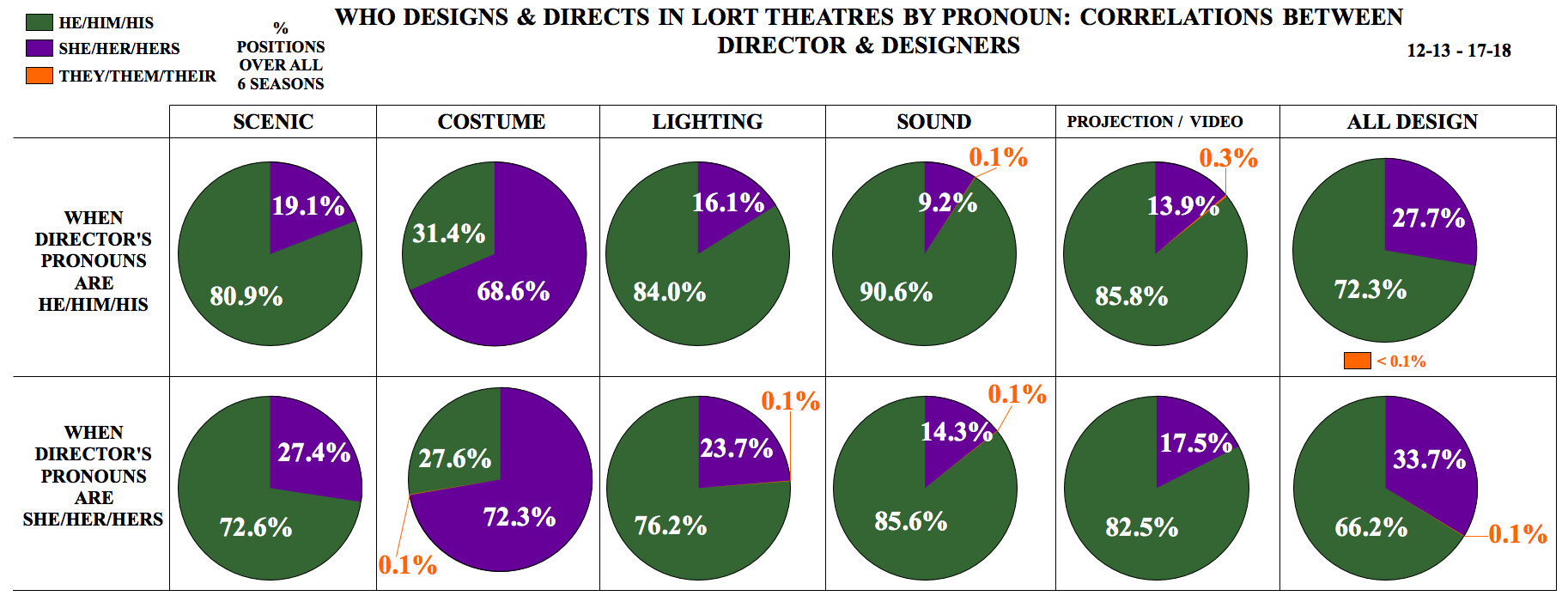 Who Designs & Directs in LORT Theatres by Pronoun: Correlations between Director & Designers