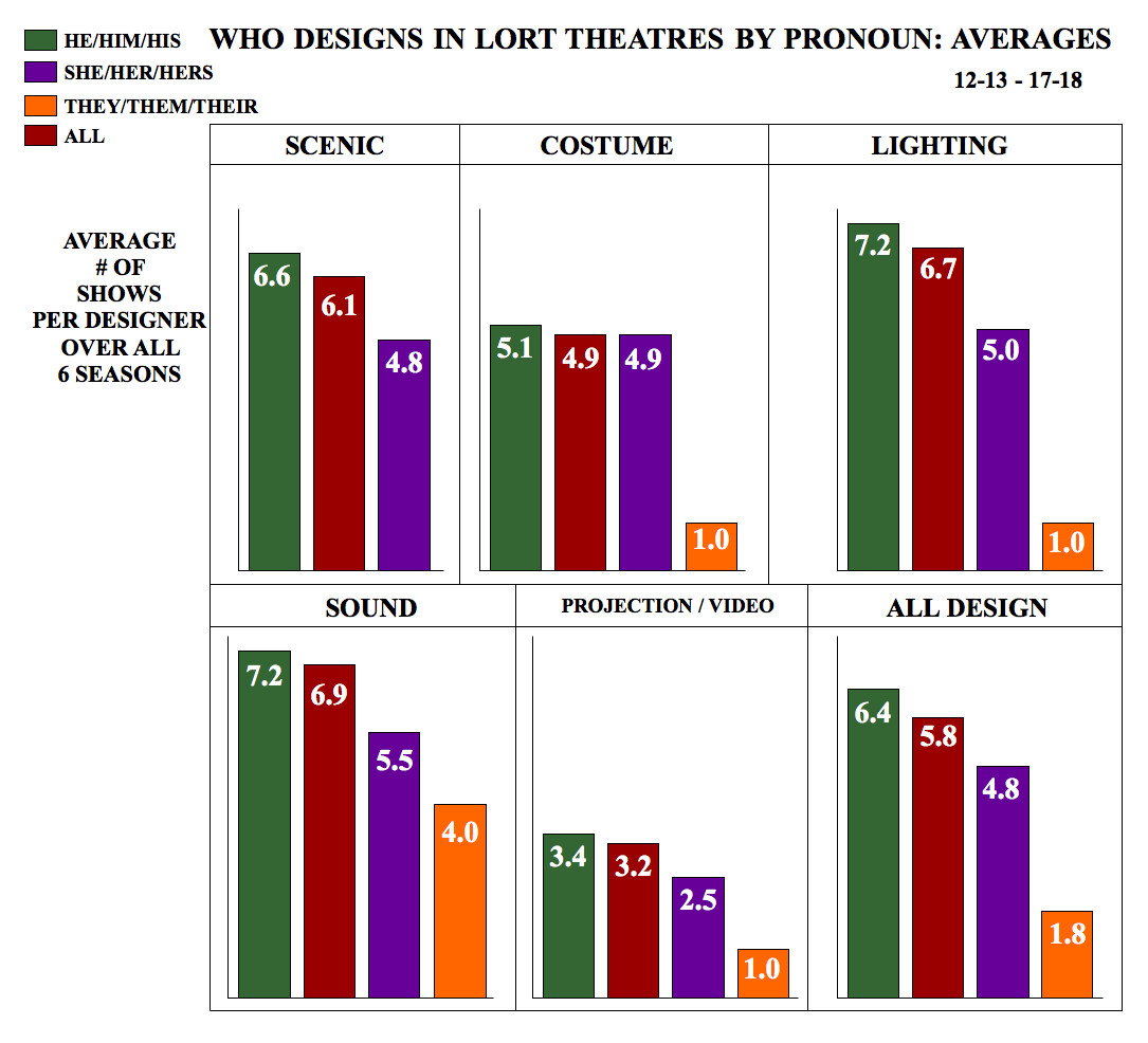 Who Designs in LORT Theatres by Pronoun: Averages
