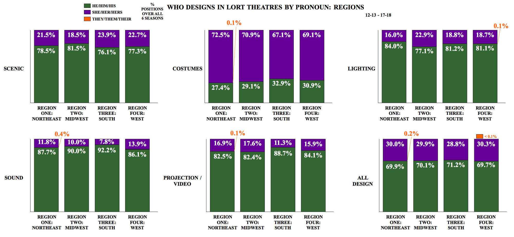 Who Designs in LORT Theatres by Pronoun: Regions