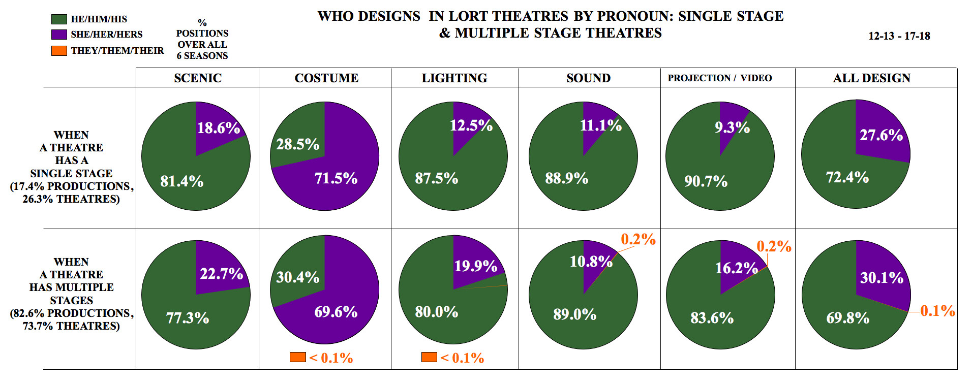 Who Designs in LORT Theatres by Pronoun: Single Stage & Multiple Stage Theatres
